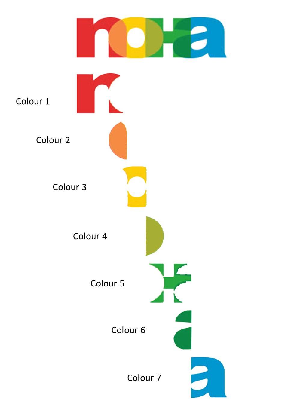 NoHa 7 Line Colours breakdown